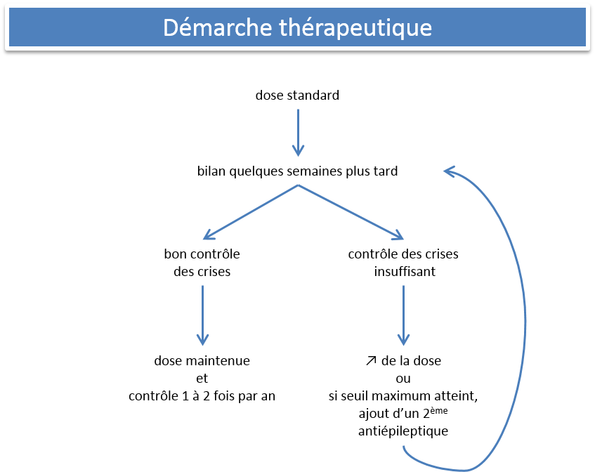 demarche-therapeutique
